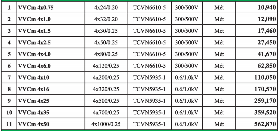 Bảng giá Dây cáp pha tròn mềm VVCm Lucky Start 4 lõi