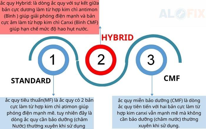 Sản Phẩm Từ PINACO - Ắc Quy Hybrid Đồng Nai