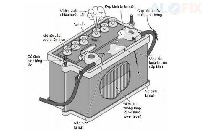 cấu tạo bình ắc quy GS