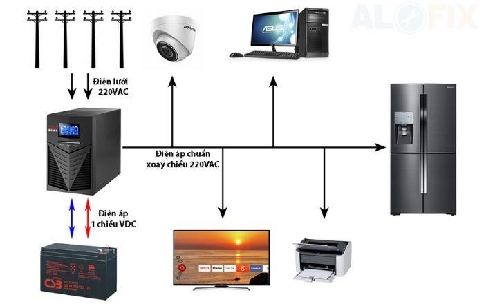 Hệ thống lưu trữ điện
